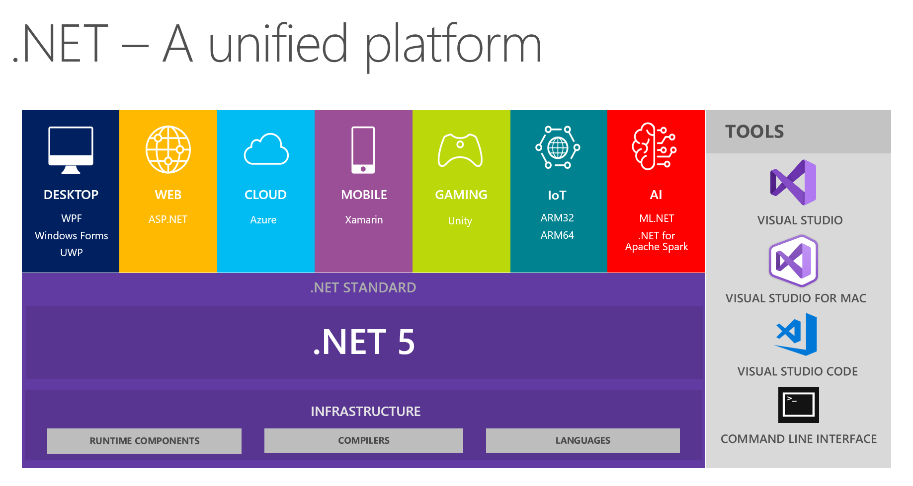 The .NET 5 eco system